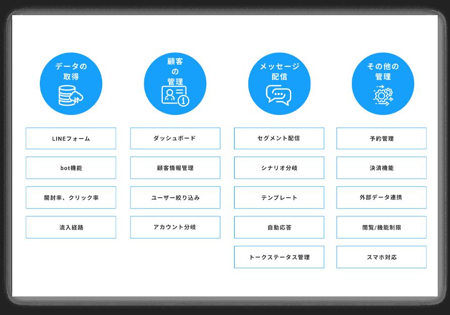 MicoCloudはLINEで成果を出すために必要な機能が搭載されています
